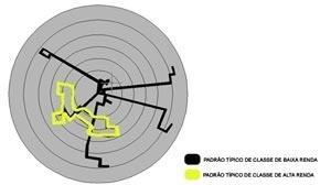 Padrões típicos de deslocamento por classe de renda [Vinícius de Moraes Netto 1999]