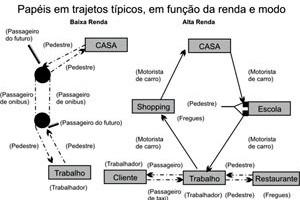 Papéis em trajetos típicos em função da renda e modo [Eduardo Alcântara de Vasconcelos 2001]