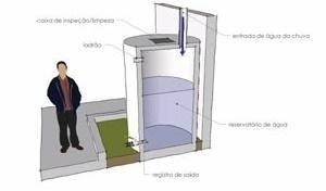 """Projeto de uma infra-estrutura verde para uma """"cisterna"""""""