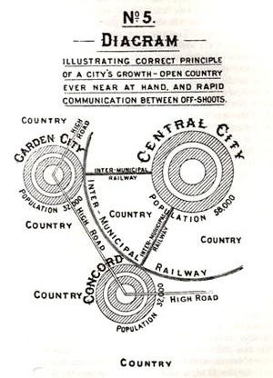 "Figura 01 – Diagrama elaborado por E. Howard, mostrando ""os corretos princípios para o crescimento de uma cidade [livro Garden Cities of To-Morrow, MIT, 1965]"
