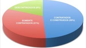 Figura 3: Gráfico Comparativo - Eficácia dos Concursos IAB-MG