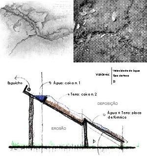 Fluxos. Marcas provocadas pelo fluxo das águas na superfície do solo do parque e dispositivo utilizado nos experimentos para observação das formas produzidas pelo trabalho das águas nos processos de erosão e deposição de partículas de solo