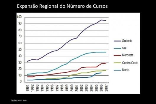Expansão regional do número de cursos [MEC, Inep]
