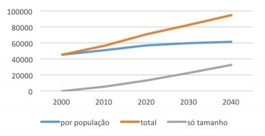 Gráfico 1 – Crescimento do número de famílias por aumento de população e por redução do tamanho [IBGE e tabulação dos autores]