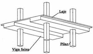 Figura 10: Laje protendida maciça com vigas-faixa [Almeida Filho]
