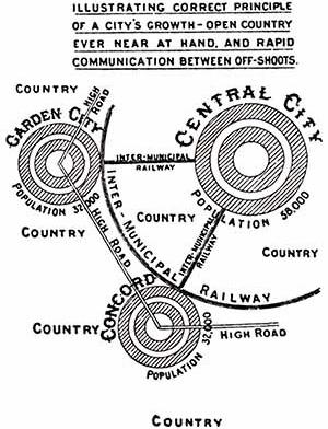 Diagrama de Howard. Constelação de cidades [LUCEY, Norman]