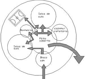 Esquema da configuração espacial em escolas públicas