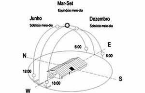 Figura 14 – Esquema da trajetória aparente do sol para Manaus<br />Desenho Mirian Keiko Ito Rovo
